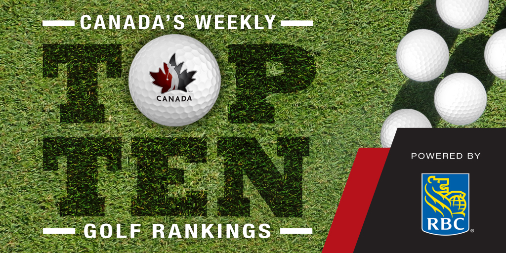Weekly Top-10 Rankings Powered By RBC
